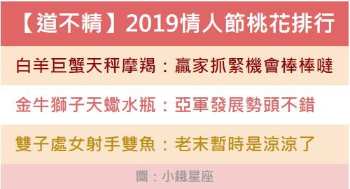 【道不精Athena】2019情人節12星座桃花排行