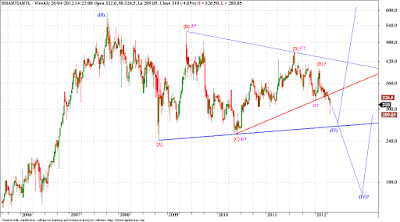 Bharti - Elliott Wave Analysis