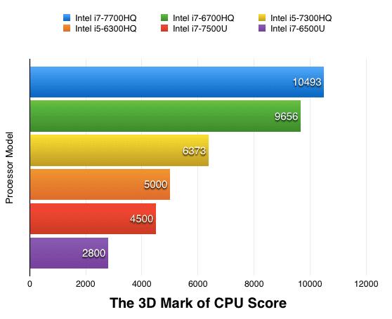 Hasil Test 3D Mark of CPU Score Image