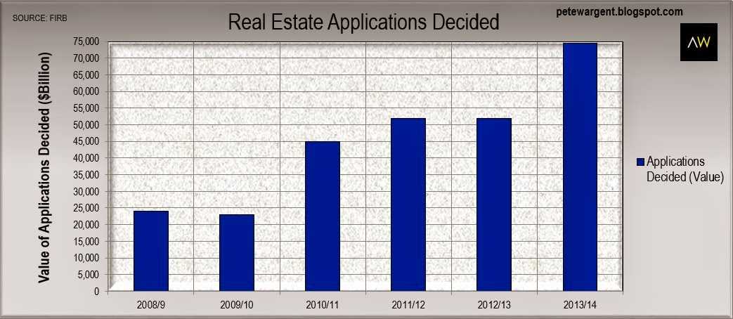 Real estate applications decided