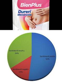 Bienplus Plasturi dureri menstruale pareri forumuri