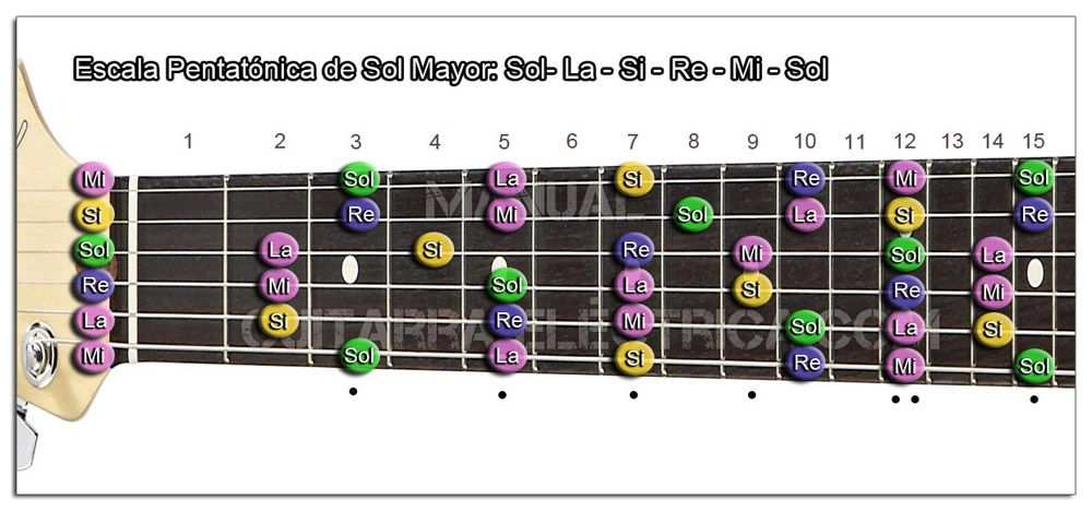 Escala Guitarra Sol mayor Pentatónica - G