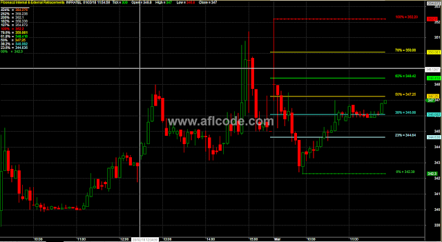 Auto Fibonacci Retracement Levels