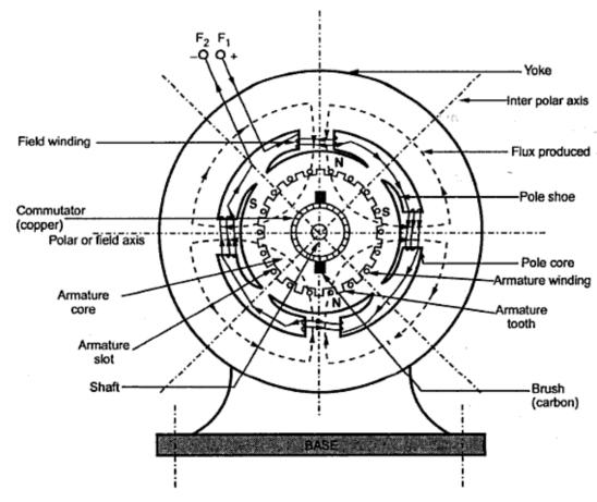 dc motor diagram pdf