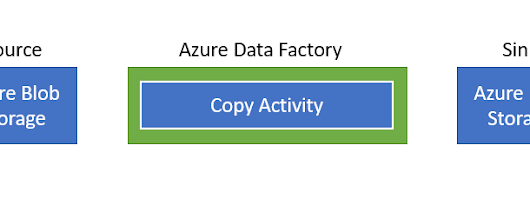 Data moving to/from Azure Storage using Azure Data Factory and Copy Activity