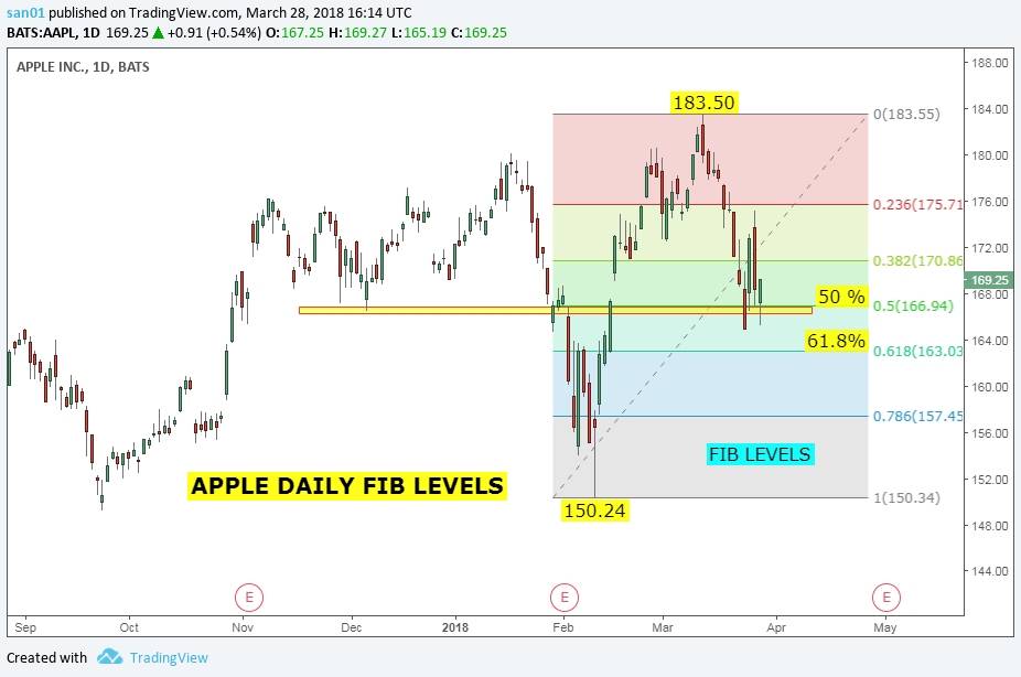 Stock Market Chart Analysis: APPLE Support levels   Price near 200 SMA