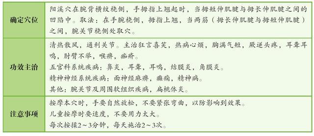 陽溪穴:五官科疾病的剋星,手三里穴:腹痛、齒痛、腰扭傷(鼻炎、消化不良)