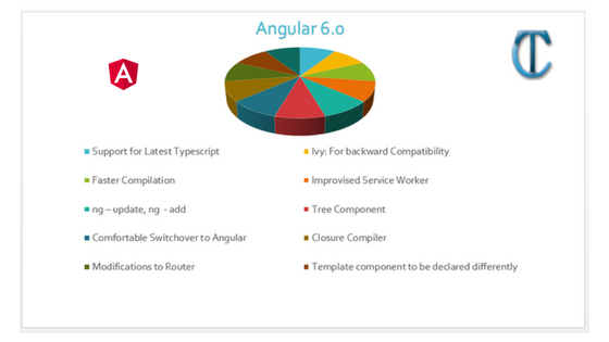 New Features: What is new in Angular 6 - ASP NET | C# | MVC | EF