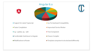 Angular 6.0 New Features