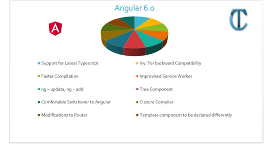 New Features: What is new in Angular 6 - ASP NET | C# | MVC