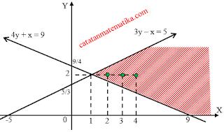 Pembahasan SIMAK UI 2013 Matematika Dasar
