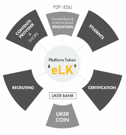 This is joined past times a gift approach identified with instructive ventures Liker Word: Blockchain-based Education Platform