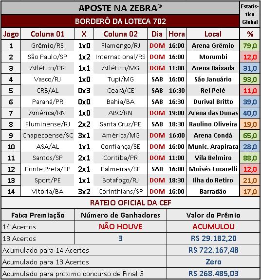 LOTECA 702 - RESULTADOS / RATEIO OFICIAL 02