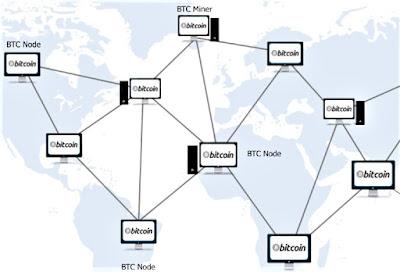 peer to peer bitcoin
