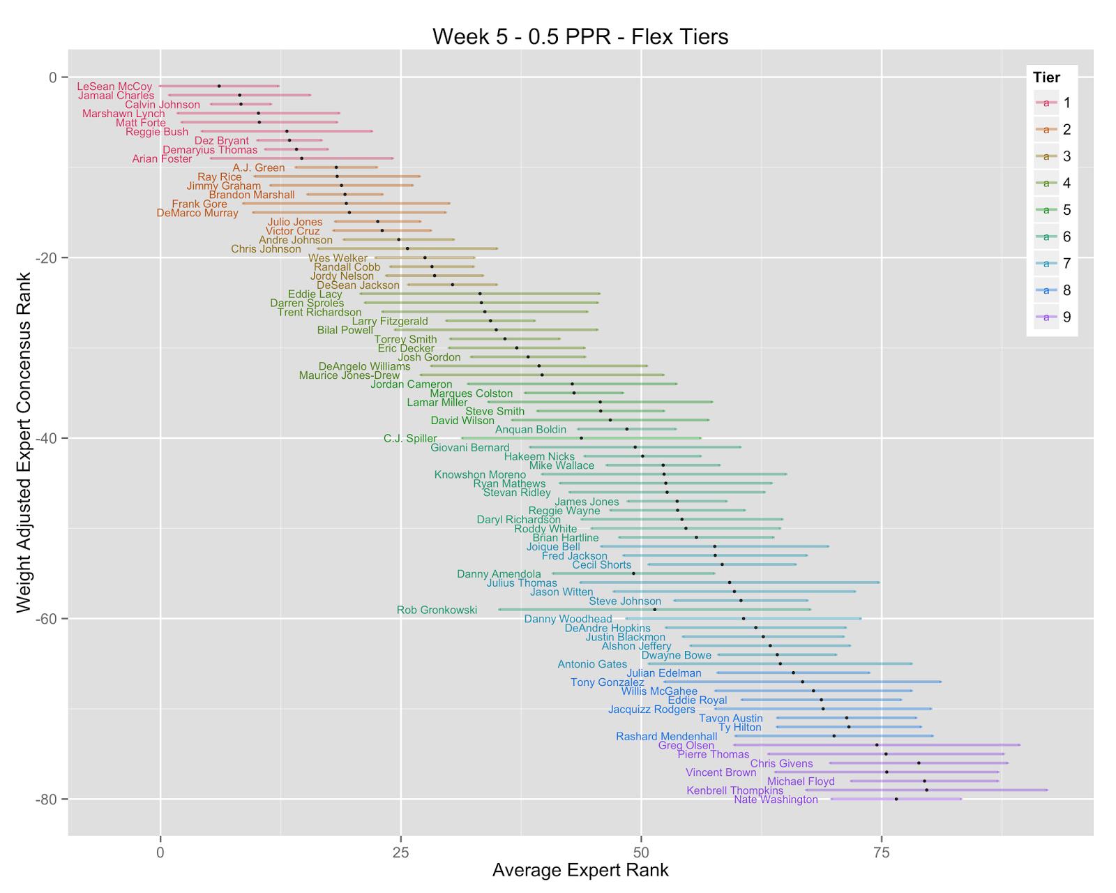 Data Math Etc Week 5 Half Ppr Let's look closer at the top 25: data math etc week 5 half ppr