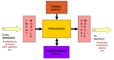 The diagram shows the block diagram for connecting the components of a PLC