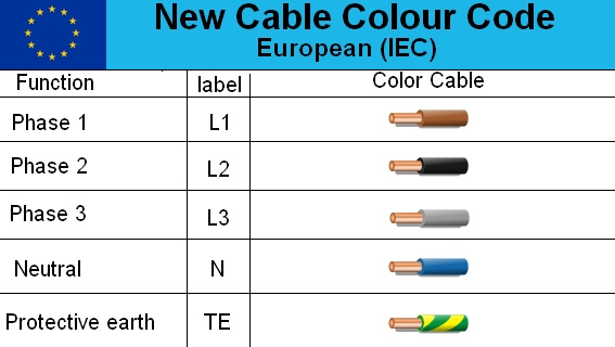 electrical cable color code wire diagram in europe live phase neutral