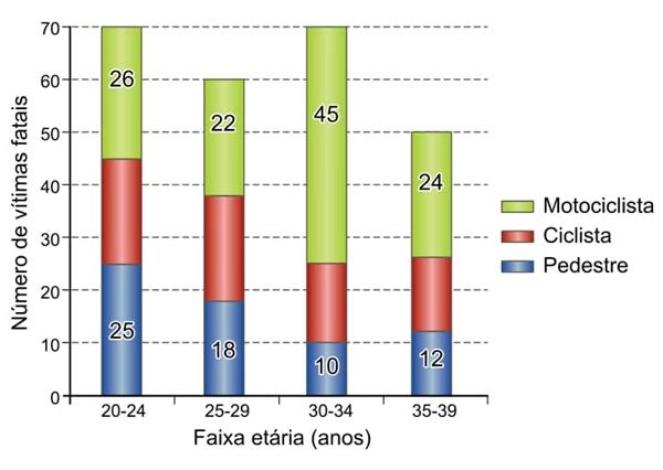 unesp-2018-2-1-fase-o-grafico-indica-o-numero-de-vitimas-fatais-no-transito-de-uma-grande