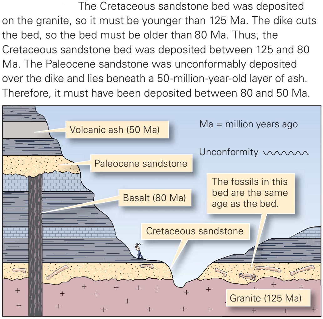 Numerical Age And Geologic Time Learning Geology