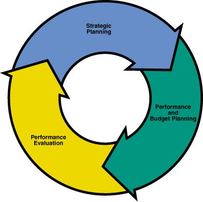 Knowledge Model Update: Strategic Management System