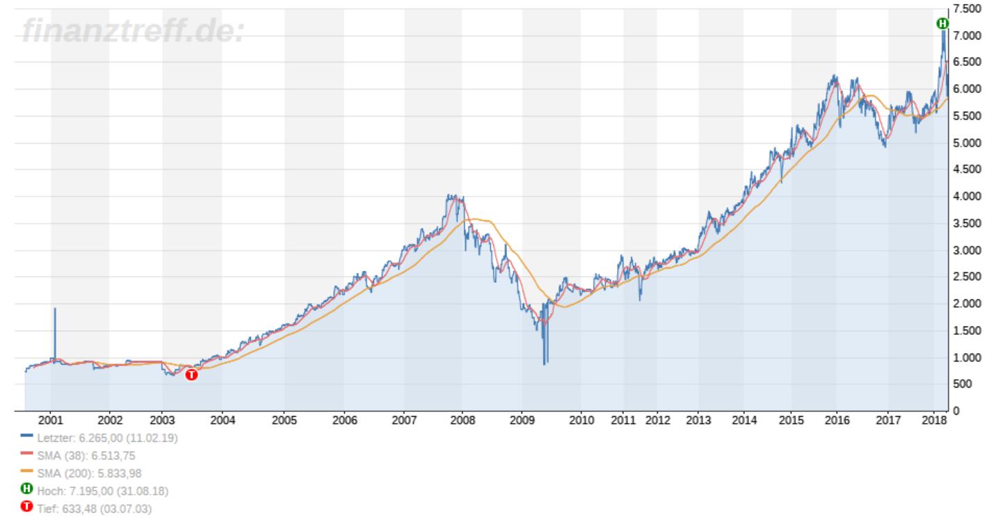 lindt und sprüngli aktienkurs