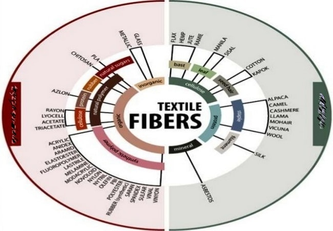 Textile fiber types