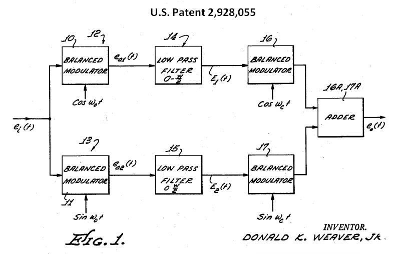 K6jca  Sdr Notes  Weaver Modulation And Demodulation