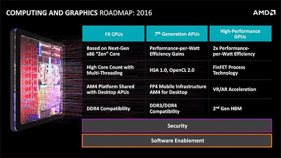 Processor paling terbaru AMD Zen bakal ada tahun 2016 Dukung core Sampai 32 Core