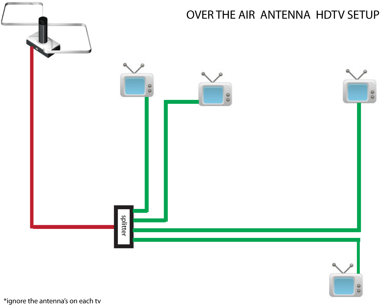 house tv antenna wiring diagram digital tv antenna wiring diagram #1
