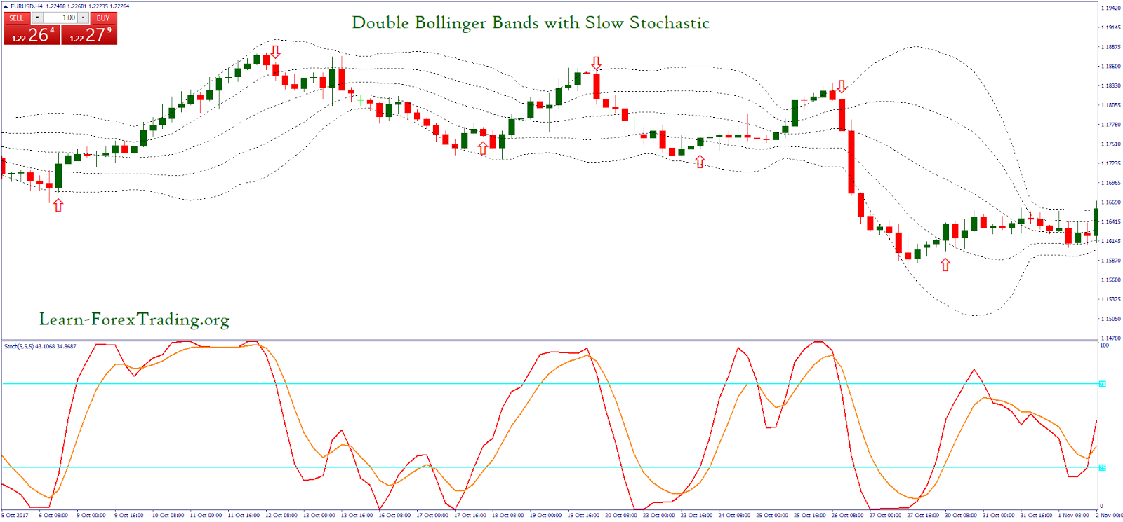 Trading with double bollinger bands