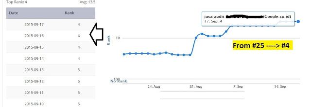 hasil optimasi Posisi 25 naik ke posisi 4 dalam 3 Minggu