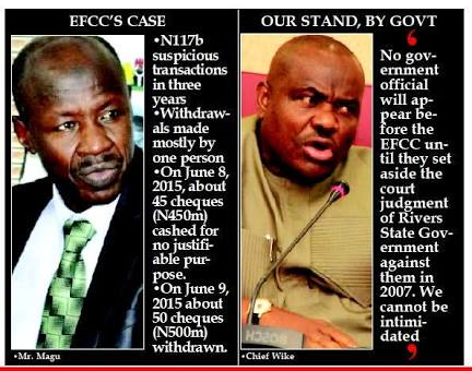Wike defeats EFCC; High Court fines EFCC N600m for Declaring His Govt Officials Wanted