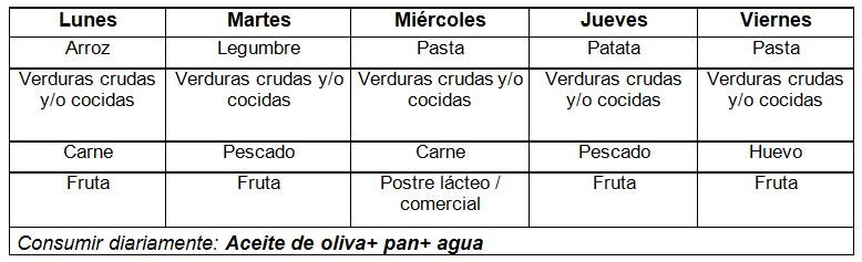 Alimentación en Fibrosis Quística: Elabora una comida de..