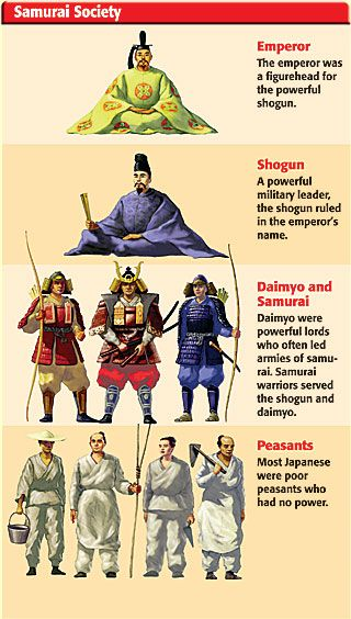 history of the japanese samurai For centuries, samurai warriors dominated the history of japan here are the key  stages in that dominance heian period, 794-1192 ad the.