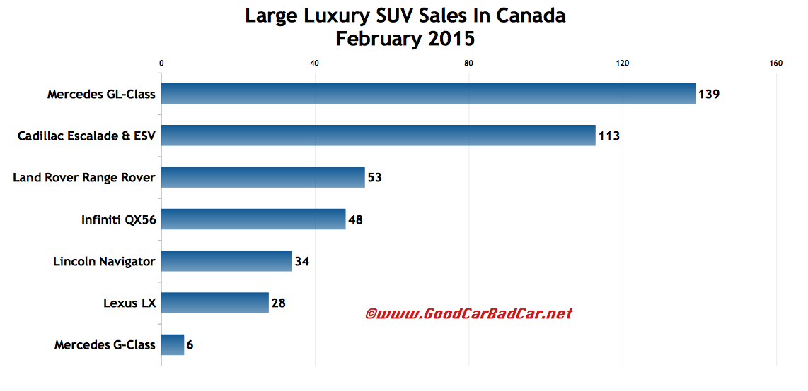Canada large luxury SUV sales chart February 2015