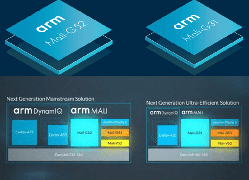 ARM announces Mali-G53 and G31 GPU, Mali-D1 DPU, and Mali-V52 VPU