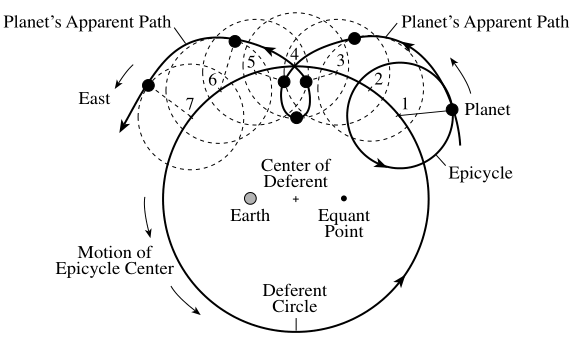 ptolemaic system of astronomy - photo #40