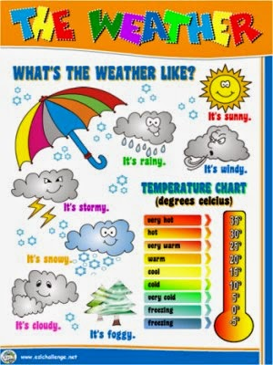 la7del17 in english whats the weather like