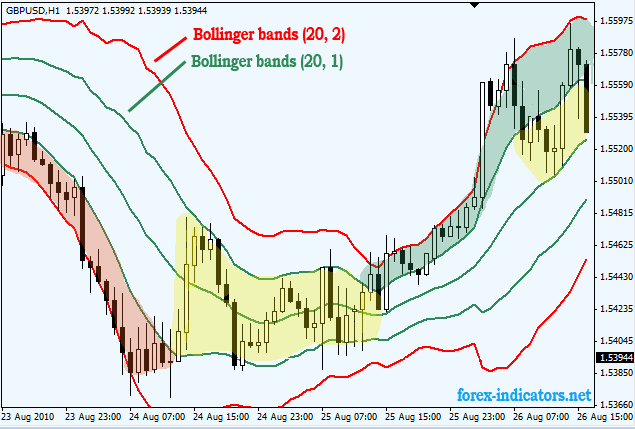 Double bollinger bands forex strategy