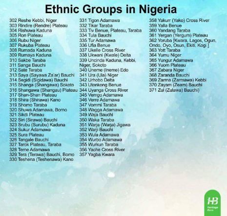 List Of 371 Ethnic Groups In Nigeria