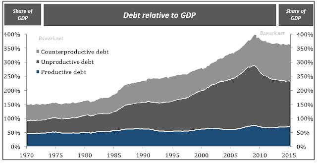 globale schulden
