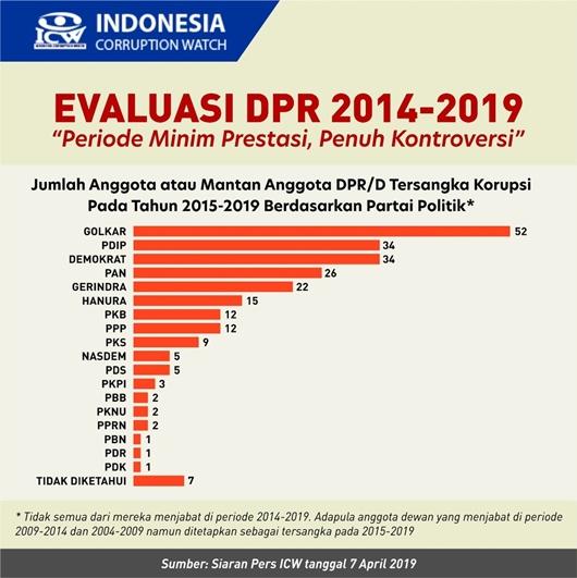 ICW: Korupsi Anggota DPR/D Periode 2014-2019 Sangat Memprihatinkan