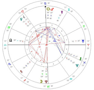 july 1 2015 astrology horoscope chart