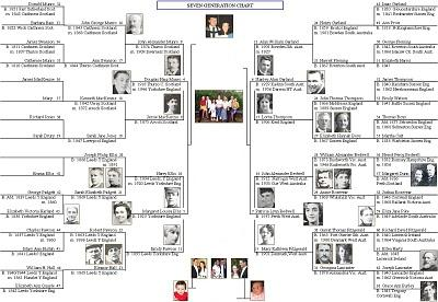 Patches of Heaven: DIY Family Genealogy and History Calendar