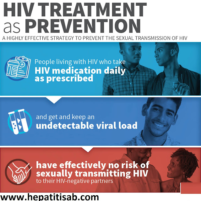 What is HIV Transmission & Prevention