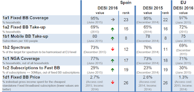 Com està Espanya en el terreny de l'economia digital?