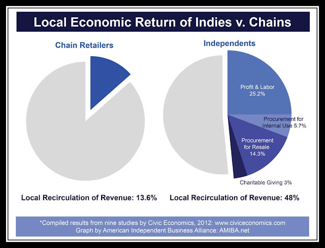 48% of each dollar spent in a local business is recirculated in your community