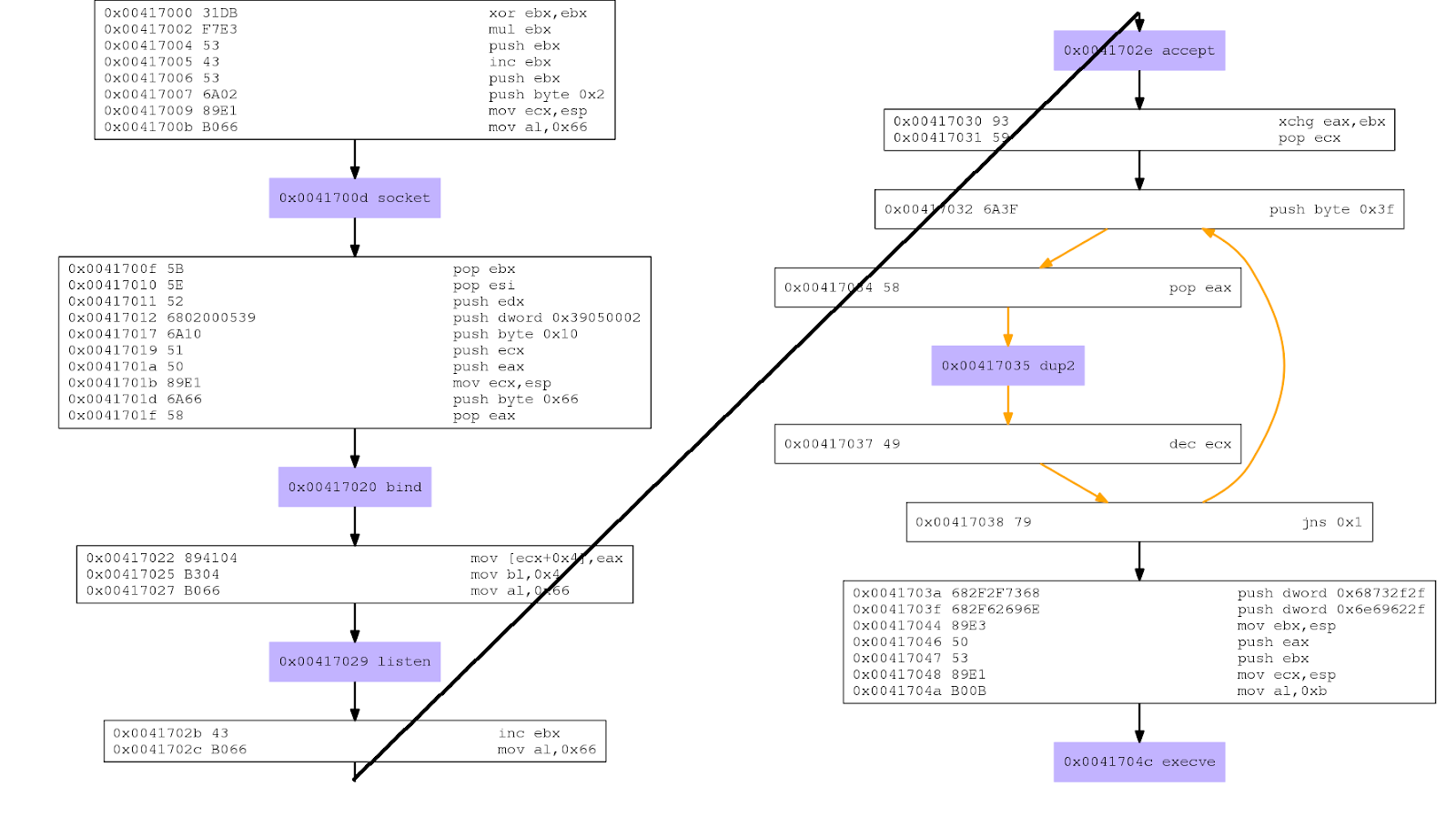 Bind TCP Shellcode x86 - SLAE Assignment 0x1