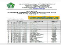 Nama peserta yang dinyatakan lulus tes hasil seleksi beasiswa dan non beasiswa S1 Perguruan tinggi luar negeri tahun 2017