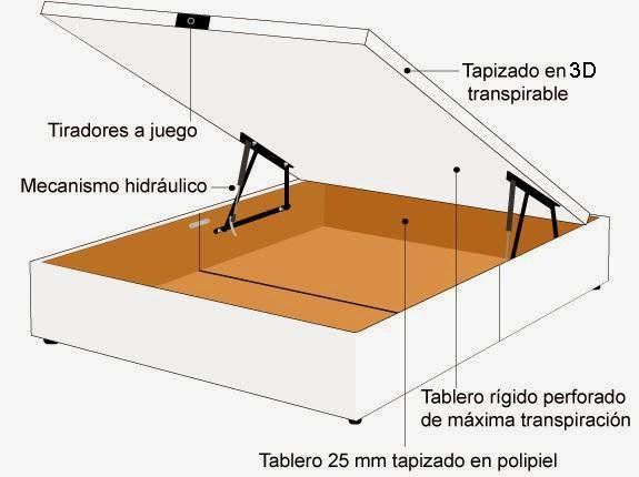 Descanso y salud clases de sistemas de elevaci n de - Mecanismo para camas abatibles ...